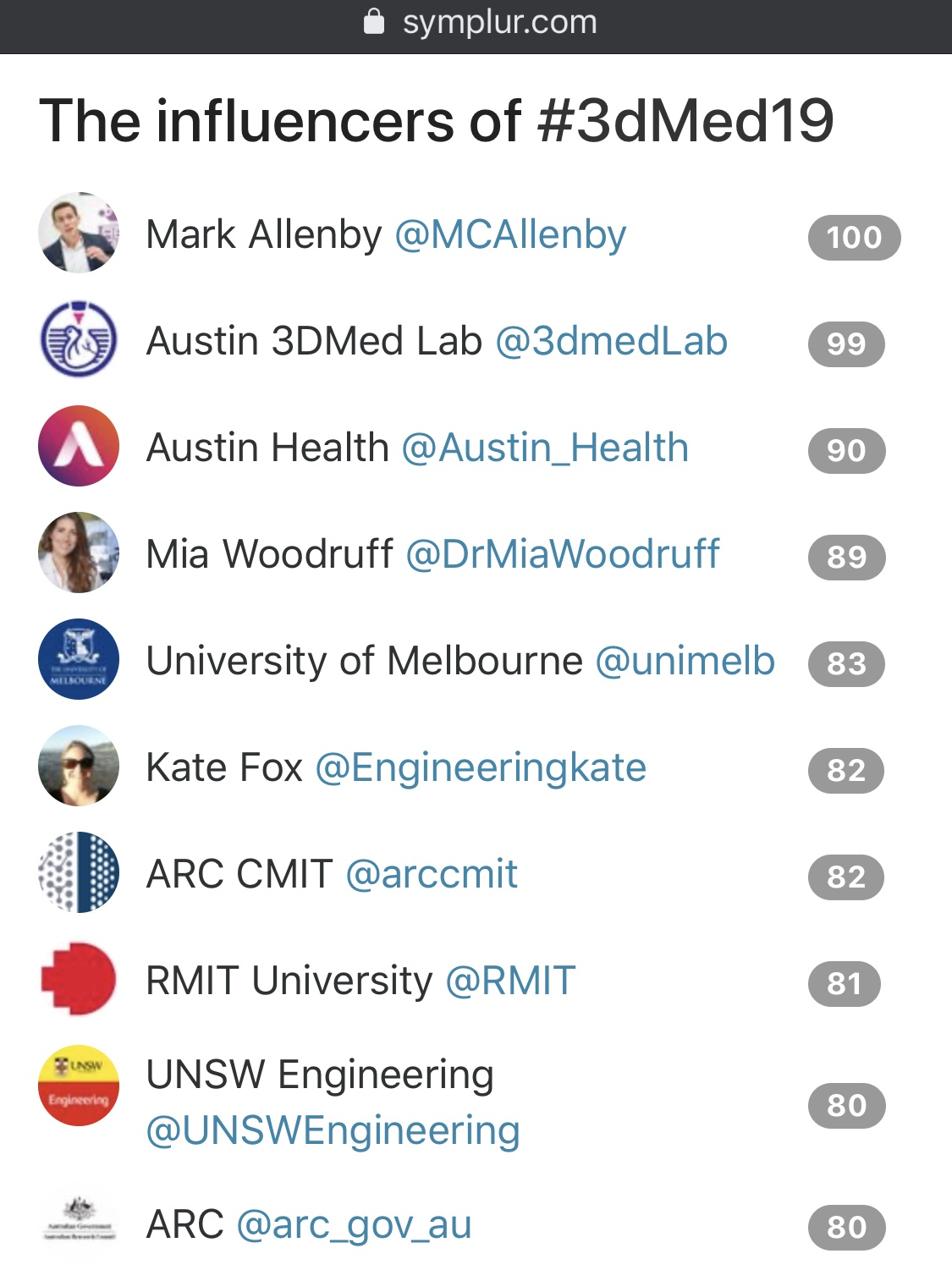 Twitter Leaderboard for #3dMed19 - courtesy Symplur