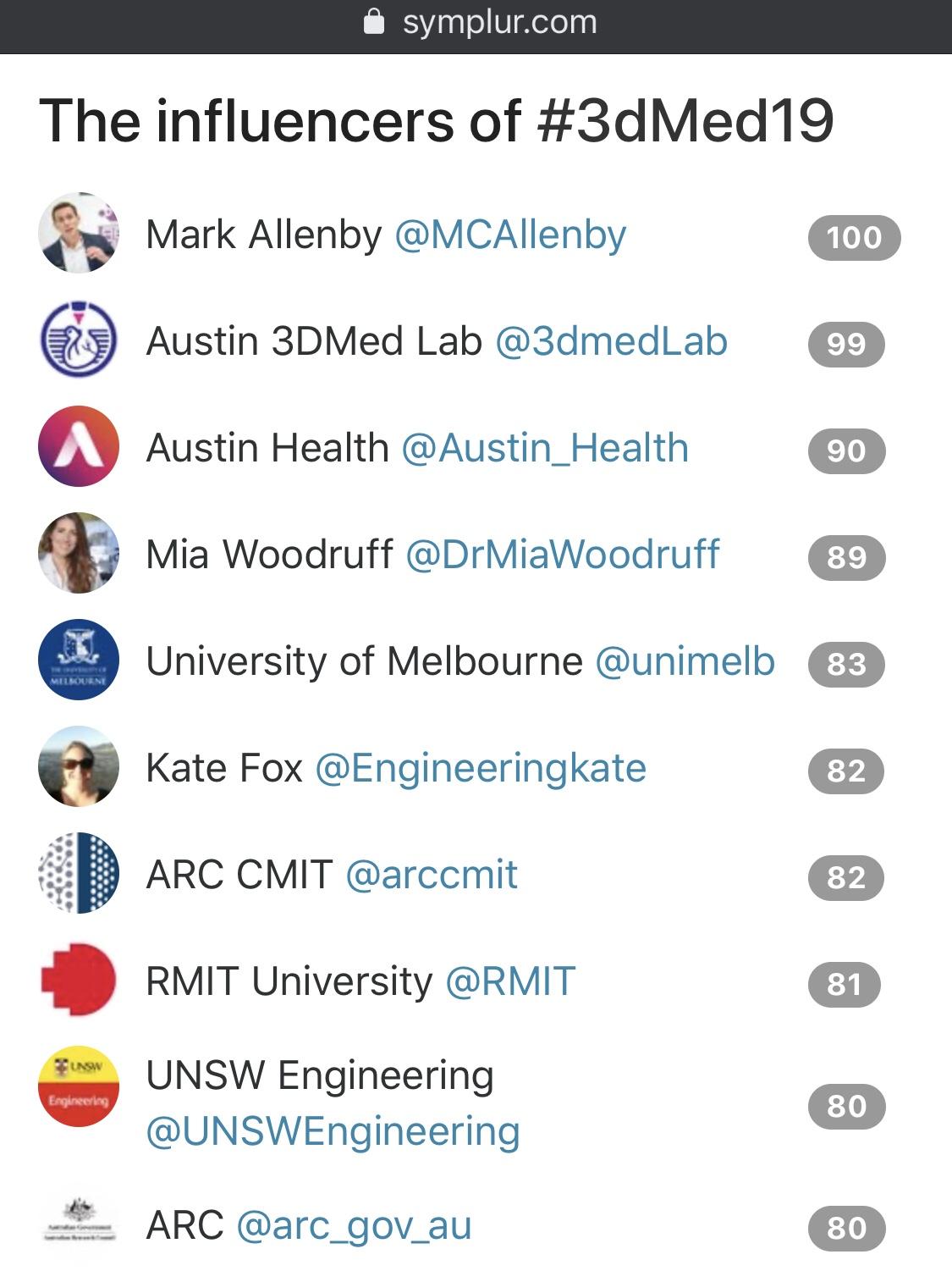 Twitter Leaderboard for #3dMed19 - courtesy Symplur