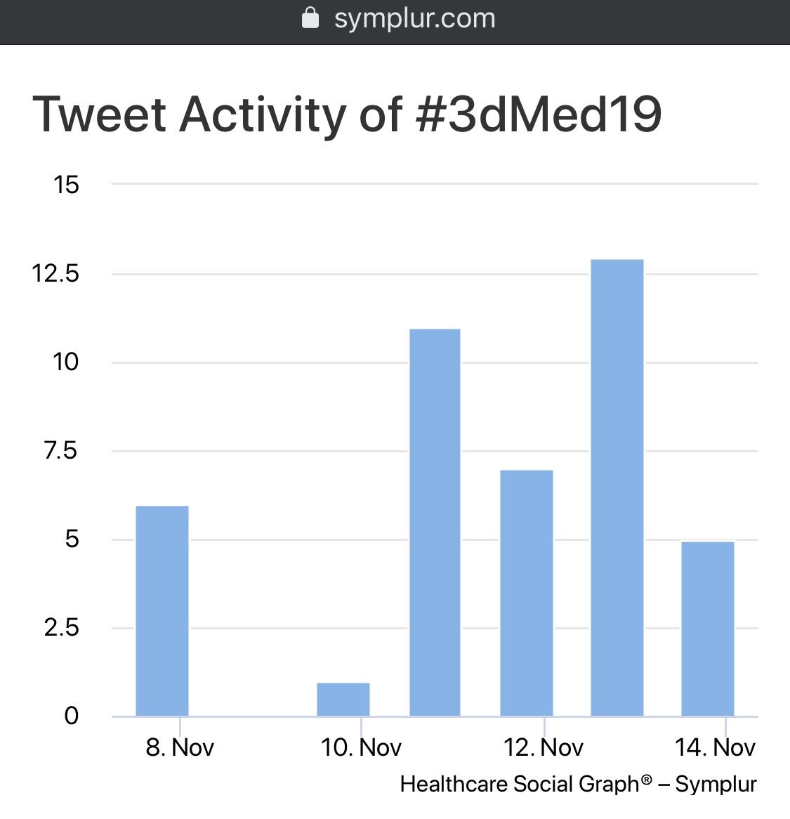 Twitter Trend for #3dMed19 - courtesy Symplur